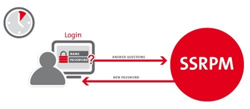 self service reset password management